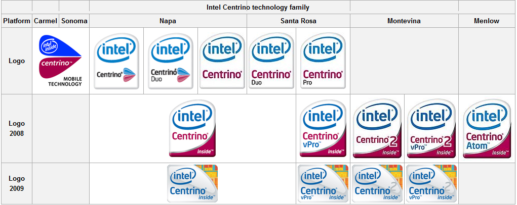 Intel Centrino All Info And Solution
