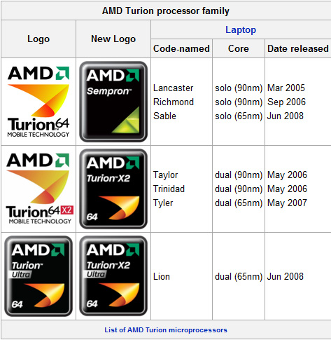 Amd turion tm 64 x2 mobile technology tl-50 driver download.